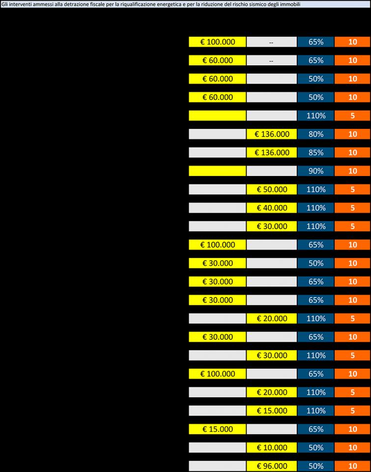 ecoreforma-ristrutturare-ecobonus-scheda-comparazione-interventi
